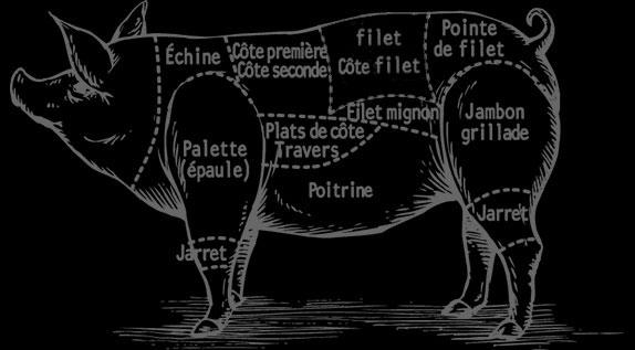 Les noms des pièces de viande du porc